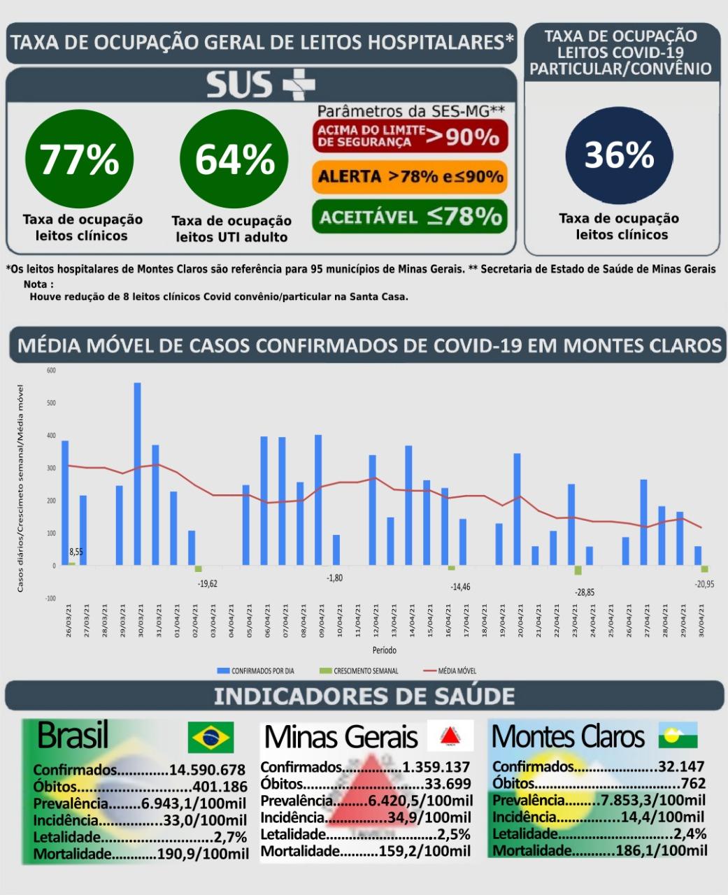 Imagem de destaque Montes Claros se destaca em resultados positivos no enfrentamento à pandemia